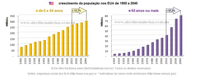 crescimento população