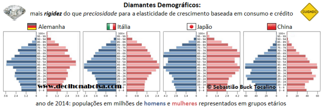 diaments emográficos